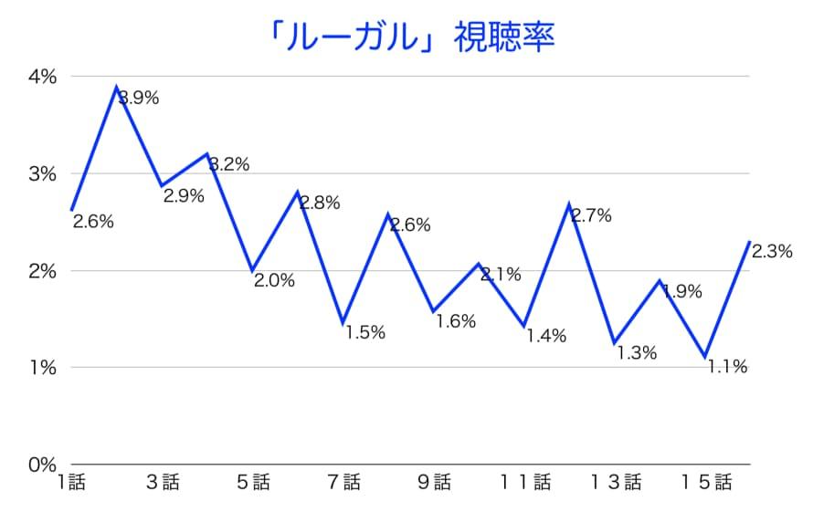 韓国ドラマ「ルガール」の視聴率
